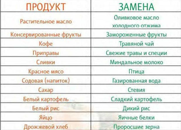 kakie-iskljuchit-produkty-chtoby-pohudet-2