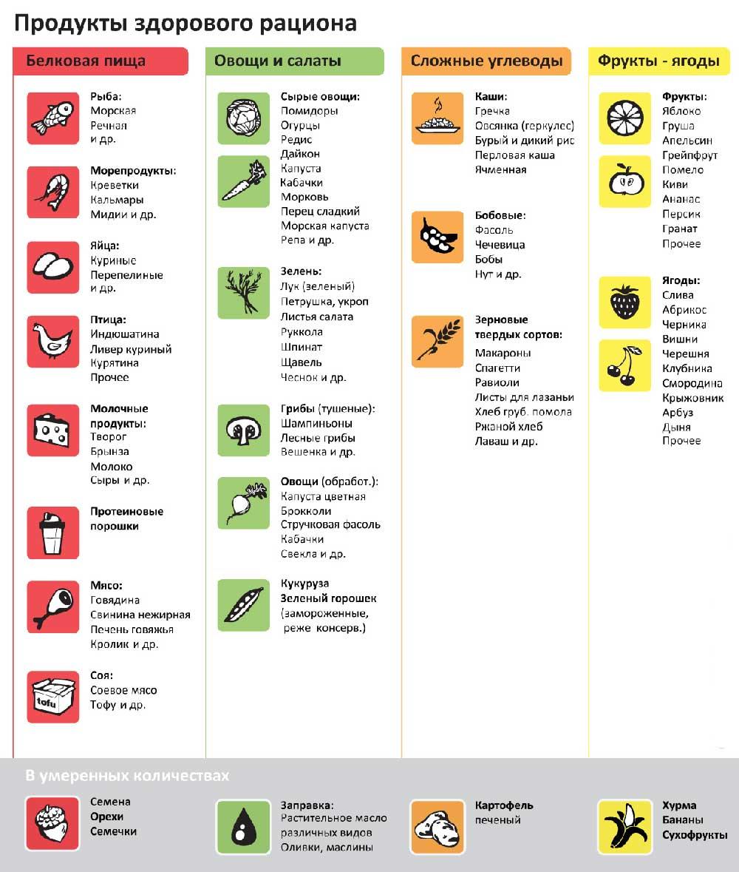 Рецепты белковых продуктов похудения
