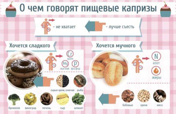Можно ли похудеть исключив сладкое и мучное