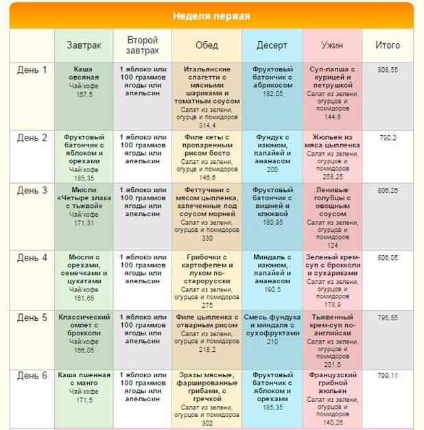 Диетические меню на неделю для похуденияы в домашних условиях