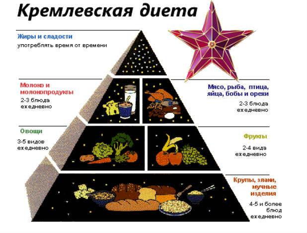 Kremlevskaya dieta produkty