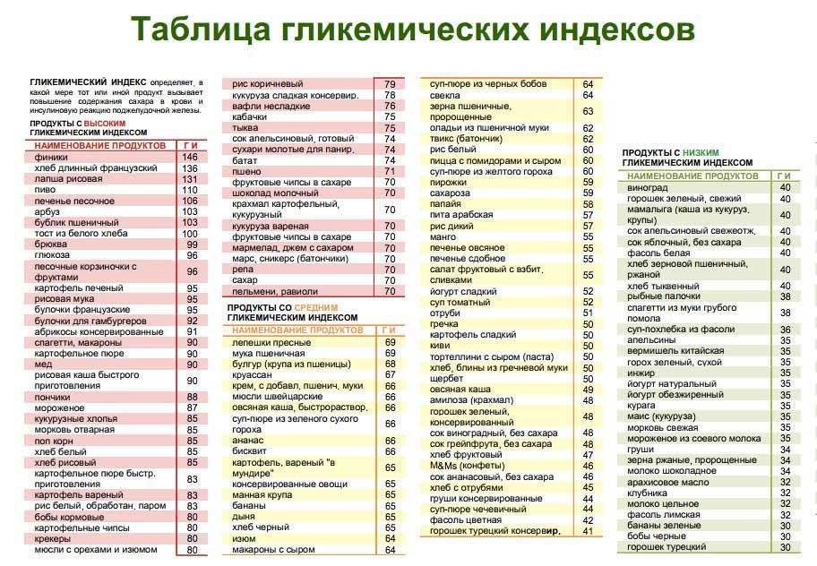 glikemi4eskij_index_produktov