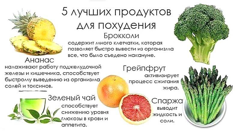 какие продукты нужно есть при диете