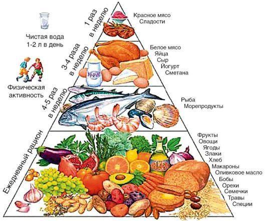 правила диеты для печени