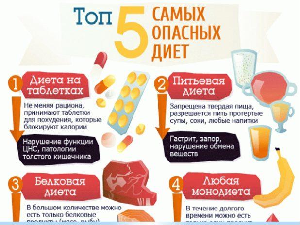 вредные для здоровья диеты
