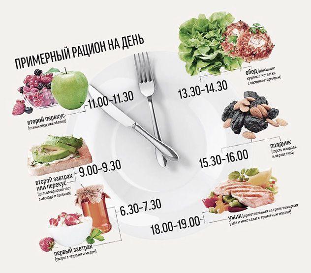 Продукты для сушки тела для похудения
