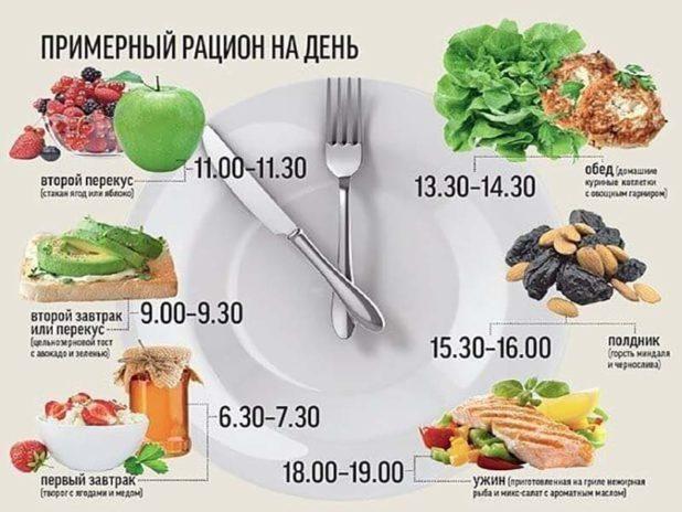 Рацион диеты Шараповой