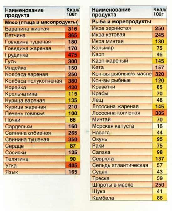 Список низкокалорийных мясных продуктов