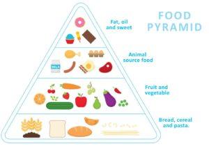 Схема питания при английской диете