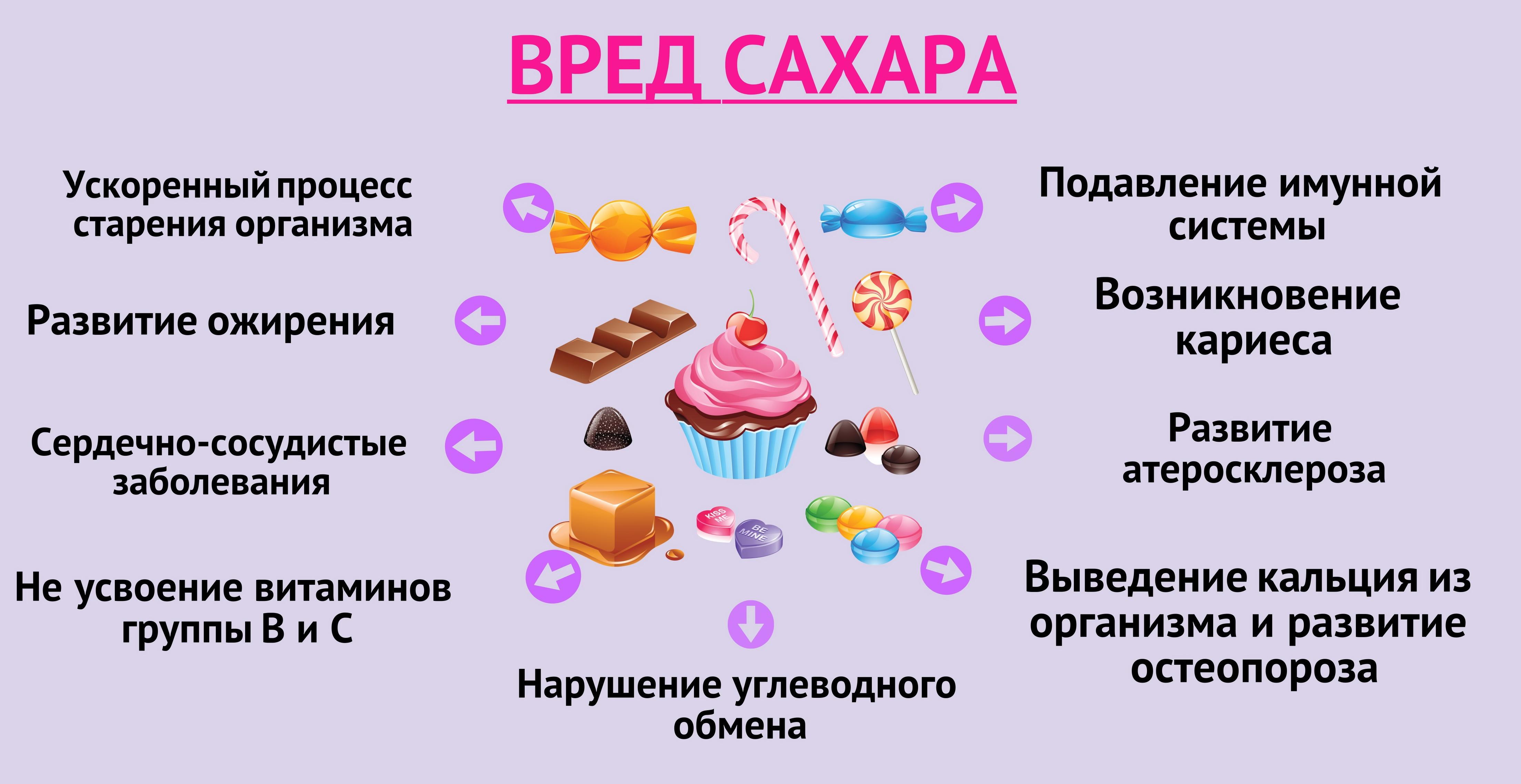Сахар увеличивает риск заболевания